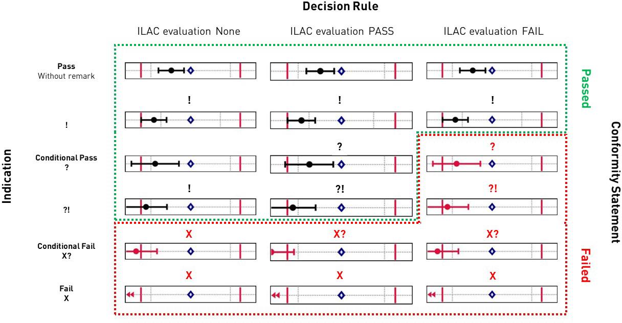 ILAC evaluation